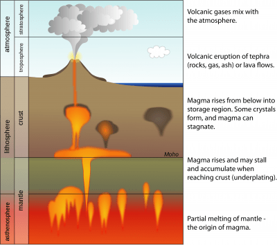 inside volcano diagram vent 7 prong wiring usgs hazards program how do volcanoes erupt