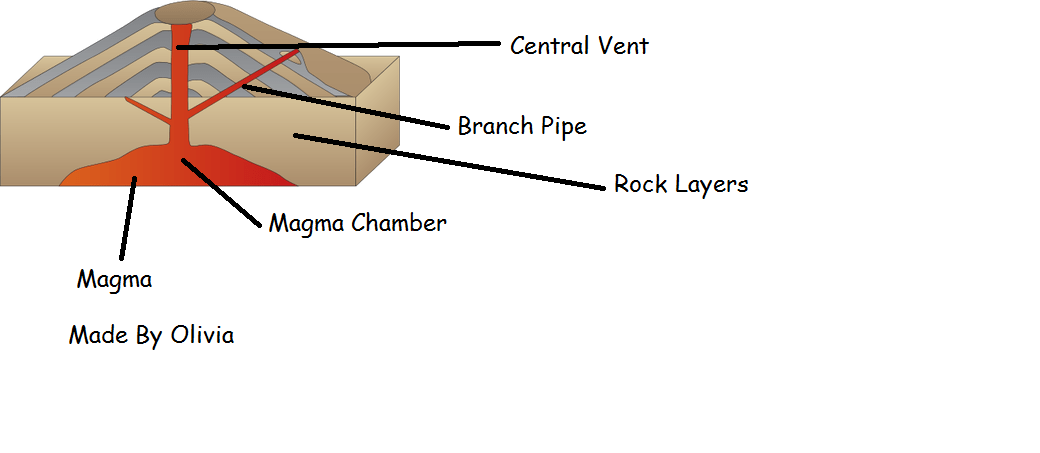 volcano diagram pipe gm starter relay wiring task 1 volcanoes explained picture
