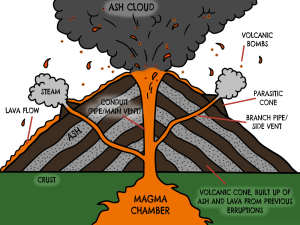 How Volcanoes are formed? | Volcano info for you