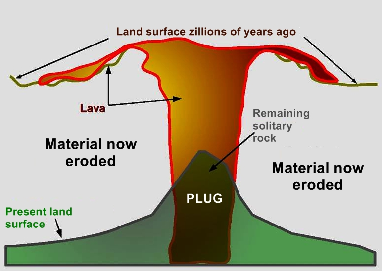 volcano diagram pipe wiring junction box nothing left but a stopper volcanic plugs plug sketch