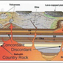 Volcano Diagram Pipe Ford Transit Wiring Dike Great Installation Of Batholith Lopolith Sill Or Intrusions 2 Rh Volcanohotspot Wordpress Com