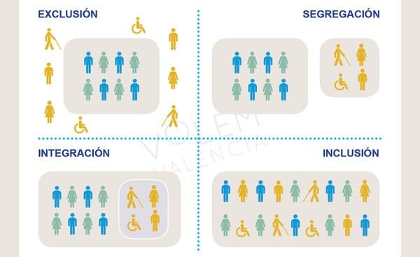 Diferencias entre exclusión, segregación, integración e inclusión