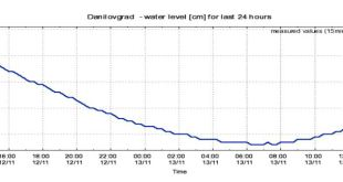 Nema panike: Vodostaj Zete na 8 metara