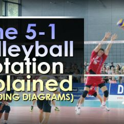 5 1 Rotation Diagram Bighawks Keyless Entry Wiring The Volleyball Explained Including Diagrams