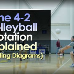 Volleyball 4 2 Offense Diagram Viper Anchor Winch Wiring The Rotation Explained Including Diagrams