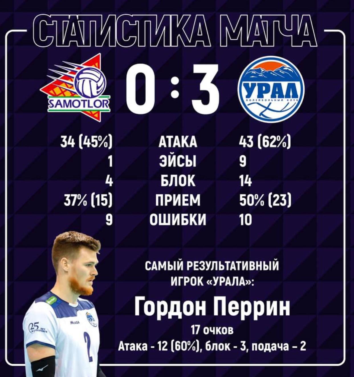Russia: Yugra Samotlor Nizhnevartovsk – Ural Ufa 0:3 in postponement of Round 24