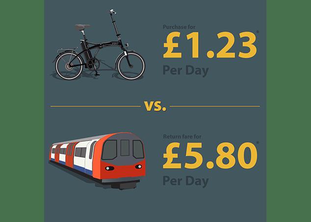 ebike vs tube infographic