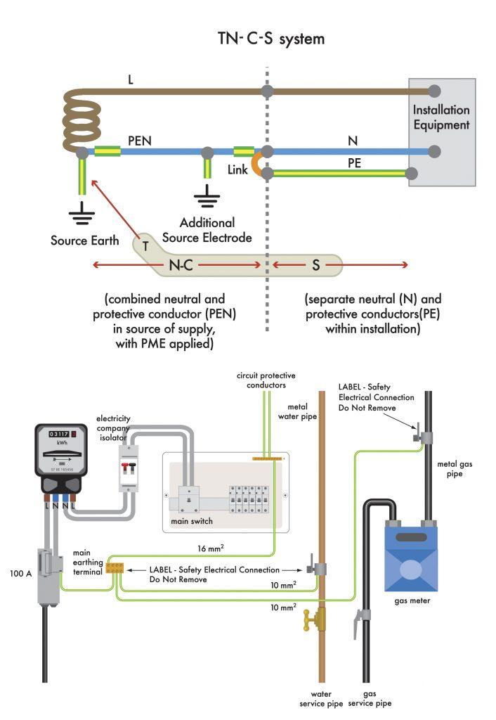 TN-C-S Earthing system