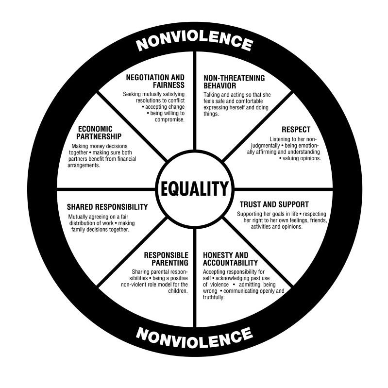 Domestic Violence Intervention Program (powerpoint slides