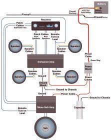 Aftermarket radio to factory amp wiring help  Volvo