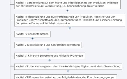 Medical Device Regulation MindMap