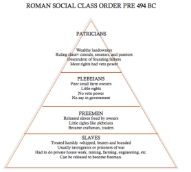 Roman social class pyramid My cool portfolitroll
