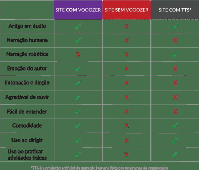tabela-comparacao-vooozer