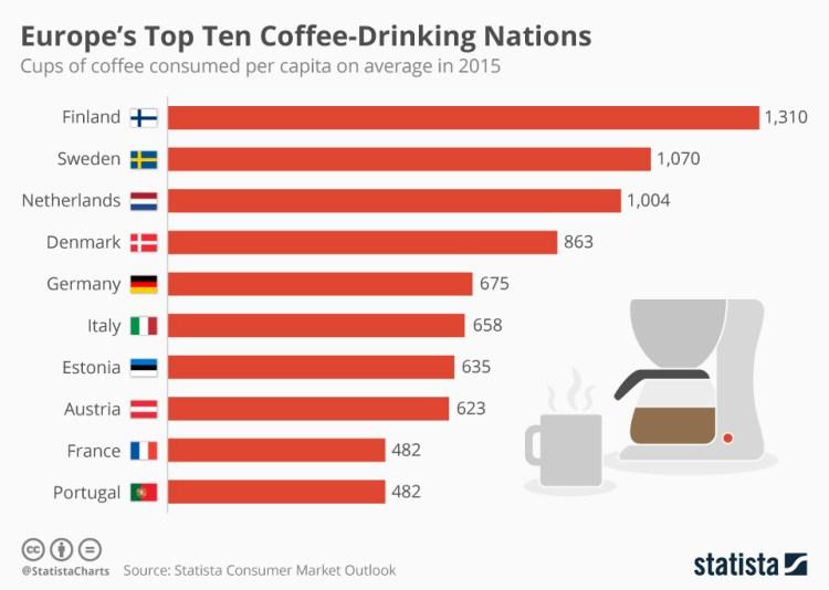 Koffie consumptie