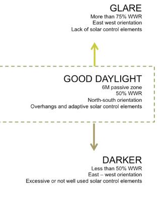daylight-glare-graph-biophilic-design-vorbild-architecture