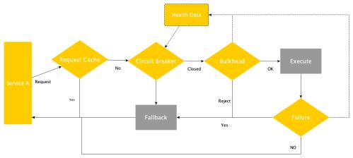 small resolution of metrics fallback patterns