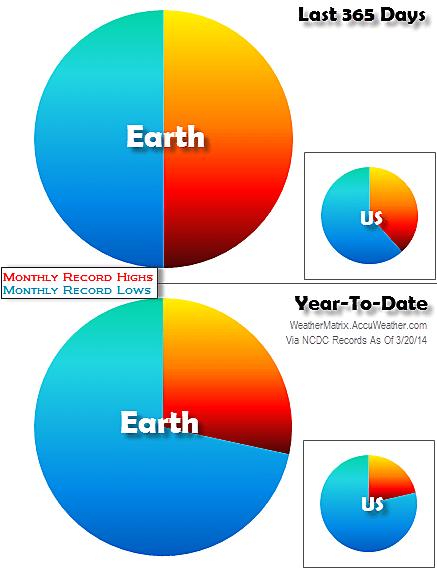 record cold vs record hot 2013/2014
