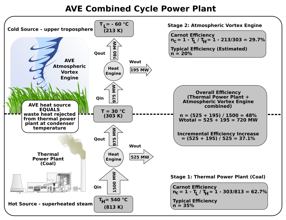 medium resolution of  7 10 how much energy will the ave process produce
