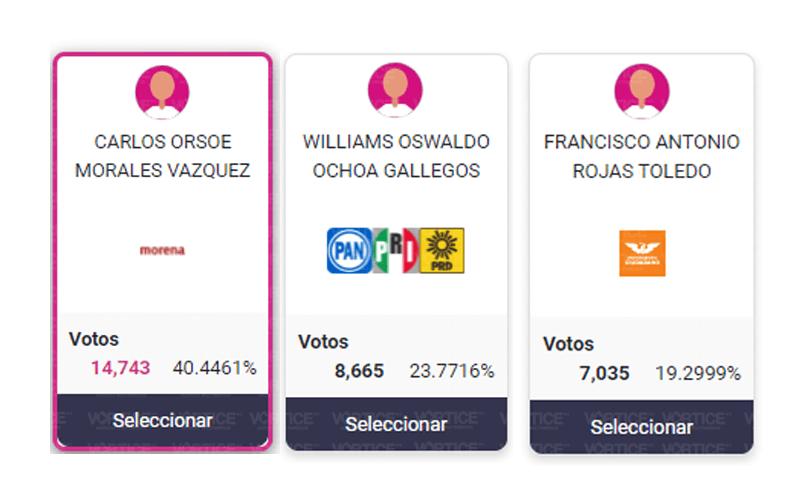 Encabeza Carlos Morales con más del 40% de los votos en Tuxtla
