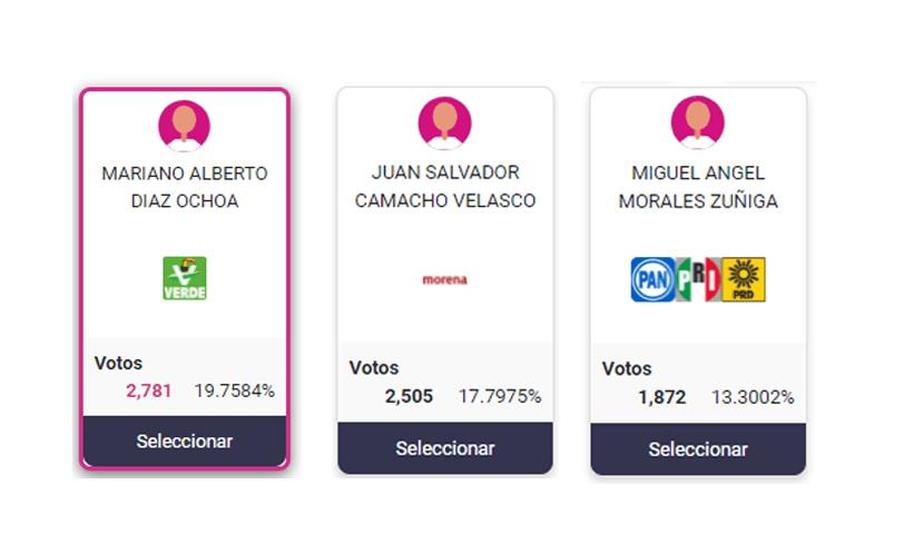 Por poco Mariano Díaz Ochoa encabeza las preferencias en San Cristóbal