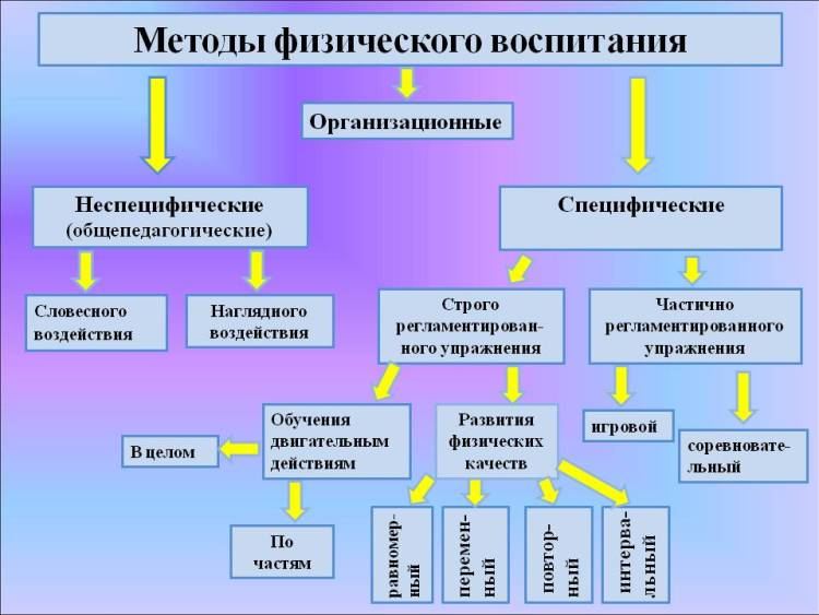 Схема методов физического воспитания