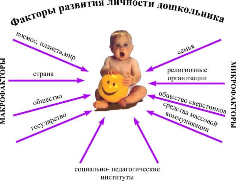 Факторы развития личности дошкольника