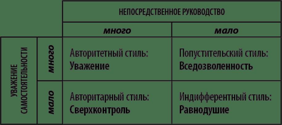 Типы воспитания в семье