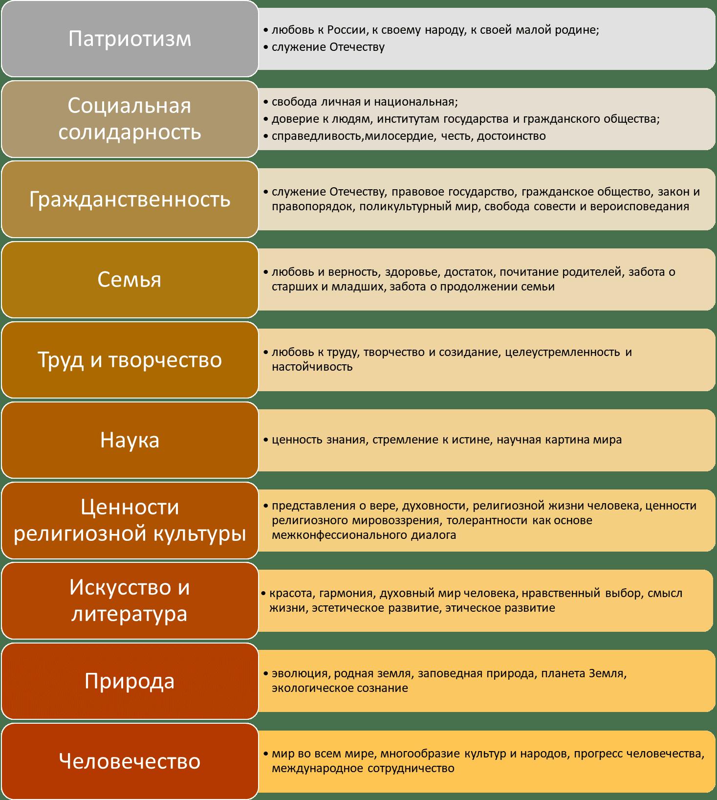 Базовые национальные ценности по ФГОС