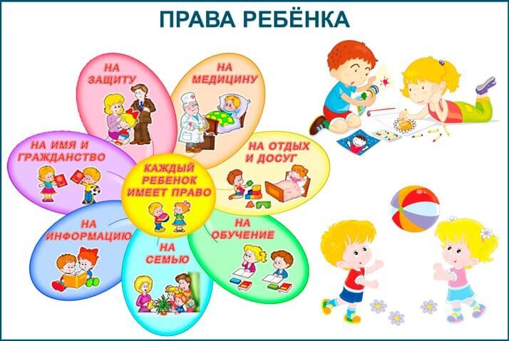 Схема: Права ребенка