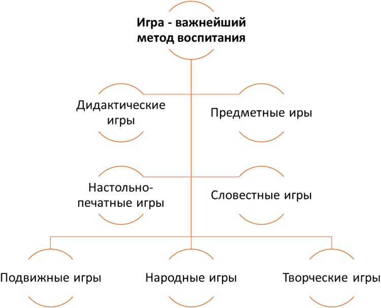 Схема видов обучающих игр с детьми