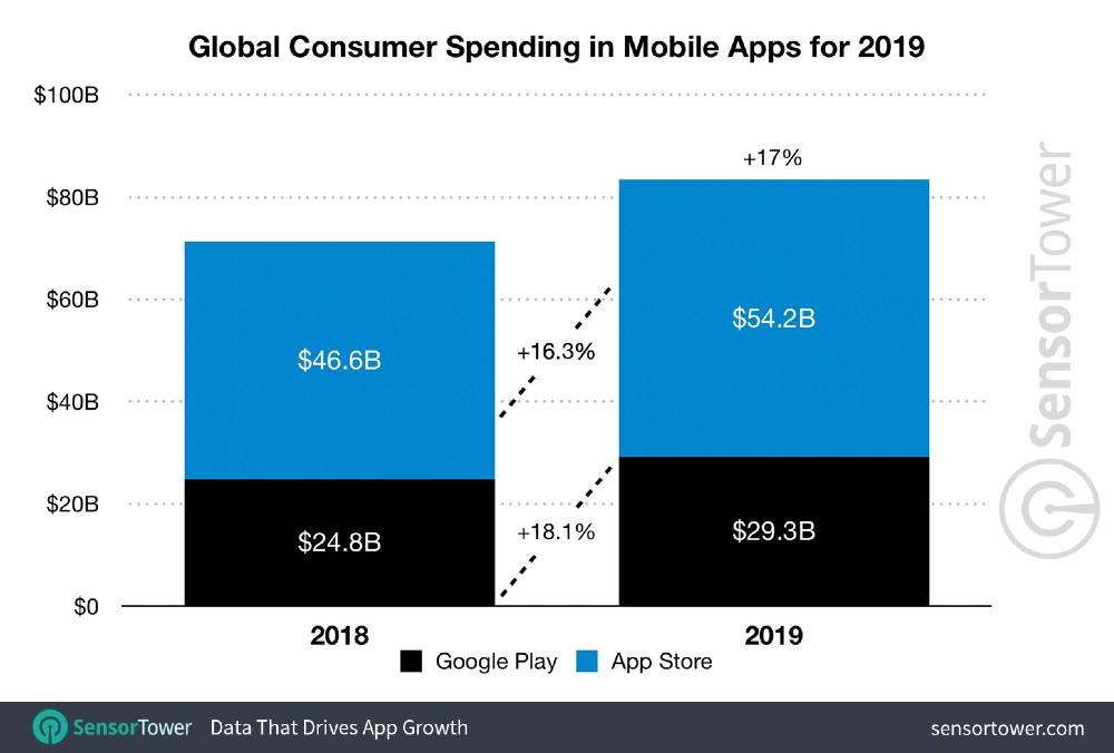 Kolko penazi sme minuli na aplikacia v roku 2019