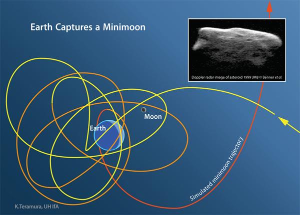 Mini-Mesiac