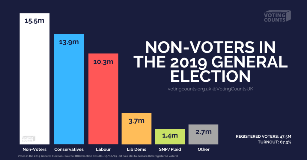 Non-voters in the 2019 general election