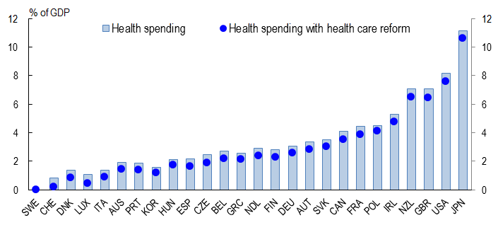 Fiscal consolidation and implications of social spending