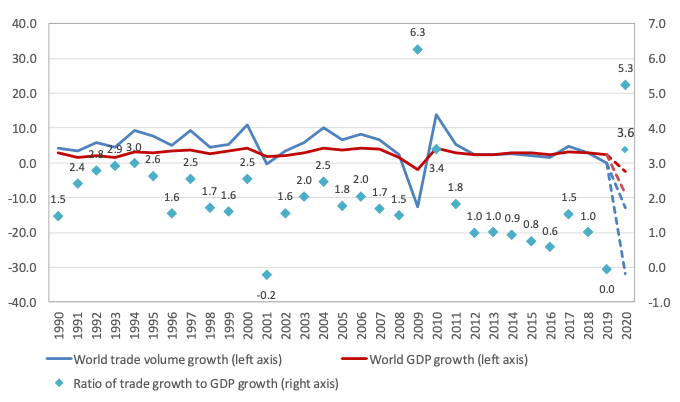 Trade and COVID-19: The WTO's 2020 and 2021 trade forecast   VOX. CEPR Policy Portal