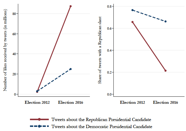 How Twitter affected the 2016 presidential election 6