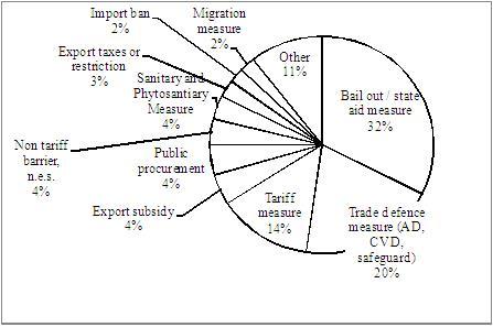 Crisis-era protectionism one year after the Washington G20