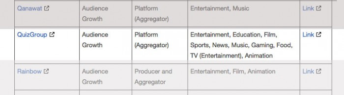 QuizGroup remains on YouTube's list of certified aggregators despite monetizing pirated content