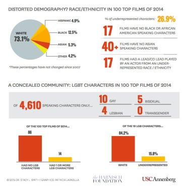 Annenberg_diversity_hollywood