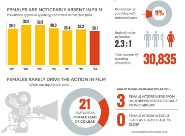 More reliance on blockbusters means less diversity in film