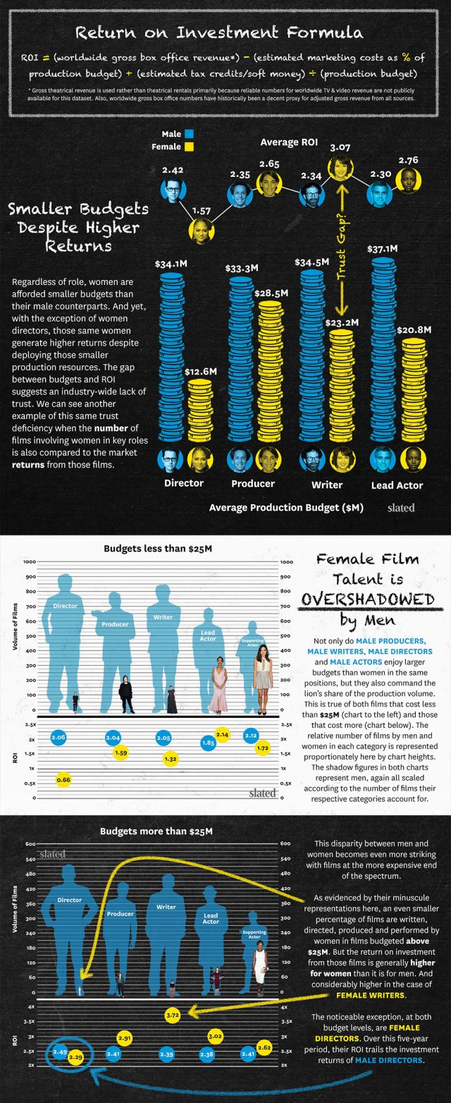 2-Slated_infographic_women_filmstudy