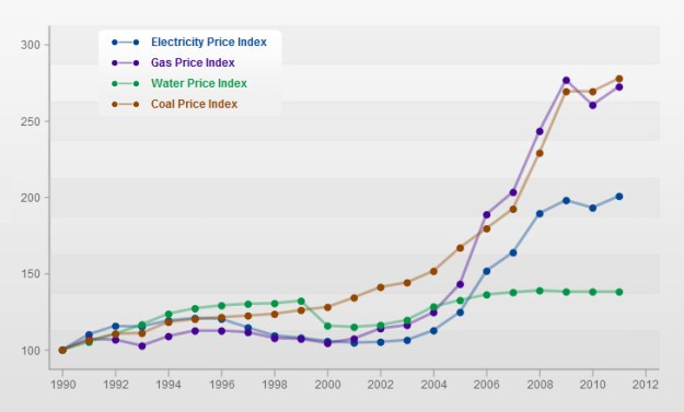The price of privatisation: This graph charts the rise and rise of utility prices since privatisation. When the Conservative governments of the 1980s and 1990s sold them off, the promise was that prices would fall.