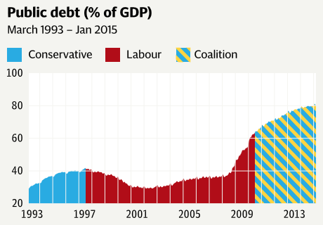 "What a shame those ""naughty Trotskyites"" (thank you, Mike Collins) at the Torygraph had to burst Osborne's balloon by pointing out the huge growth of the national debt on his watch."