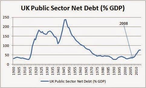 UK public sector net debt