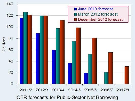 OBRborrowingforecasts