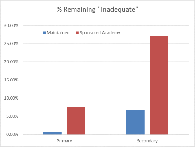 Sponsored academies lead to slower school improvement - see the facts here: http://www.localschoolsnetwork.org.uk/2015/07/dfe-data-sponsored-academies-lead-to-slower-school-improvement
