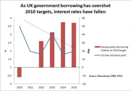 160422borrowing and interest rates