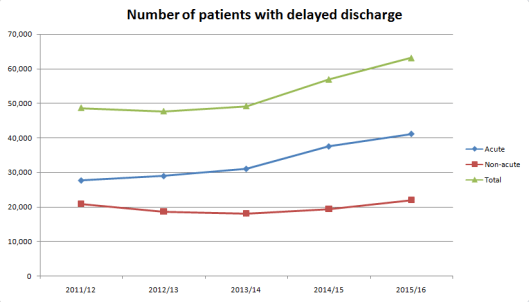 160515 care crisis delayed discharge