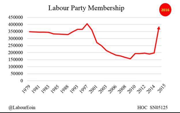 160701 Labour Membership