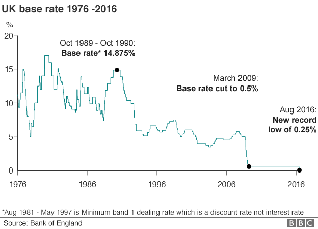 160805 base interest rate